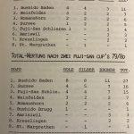 Bilanz Fuji-San Cups